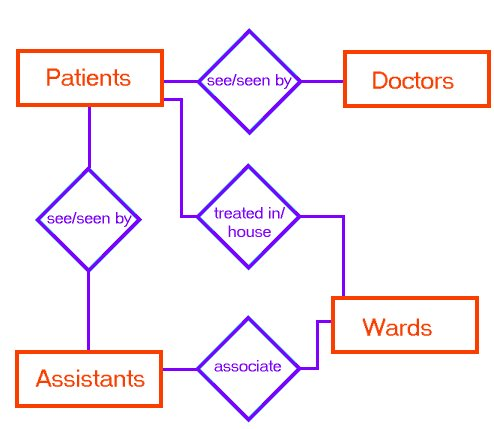 "getting physical""   or not    the schema czara simple e r diagram for a medical clinic"